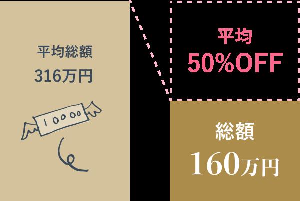 結婚式費用総額平均50%OFF