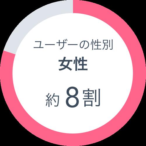 ユーザーの性別 女性約8割