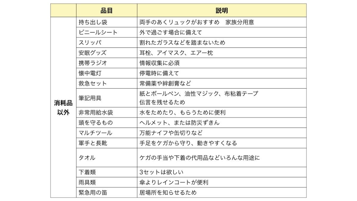 グッズ リスト 防災